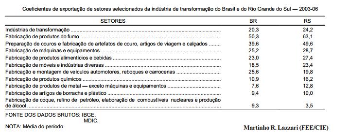Um quarto da produção industrial gaúcha é exportada