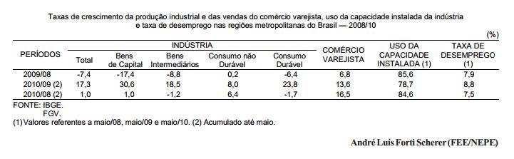 A economia brasileira está superaquecida