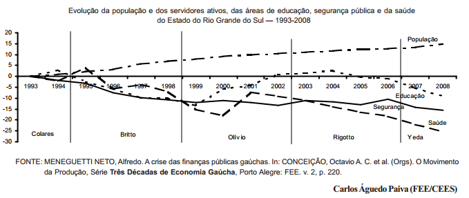 A economia gaúcha e os desafios do novo Governo