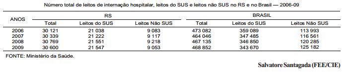 A estabilidade da oferta de leitos do SUS no RS e no Brasil