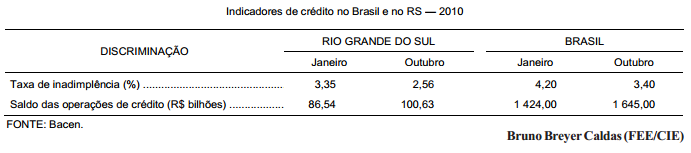 A melhora dos indicadores de crédito no Brasil e no RS, em 2010