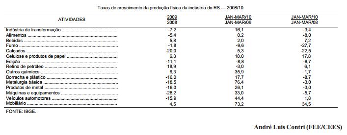 A retomada da produção da indústria gaúcha em 2010
