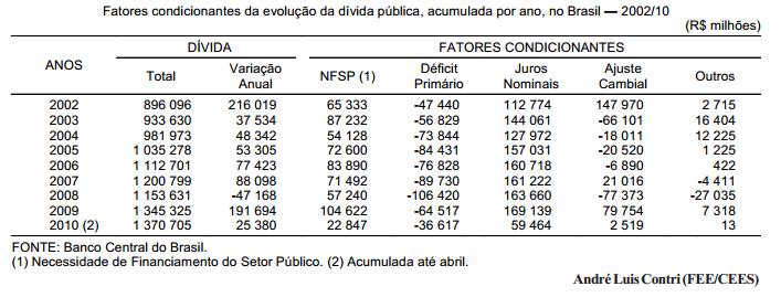 Ajuste fiscal e a política monetária no Brasil