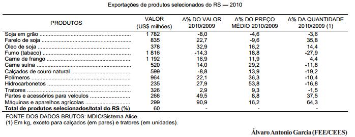 As exportações gaúchas em 2010