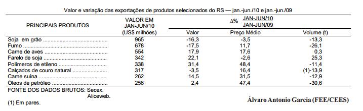 As exportações gaúchas no primeiro semestre de 2010