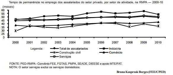 Aumenta o tempo de permanência no emprego, na RMPA