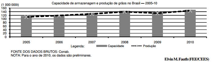 Brasil alcança limite da capacidade de armazenagem