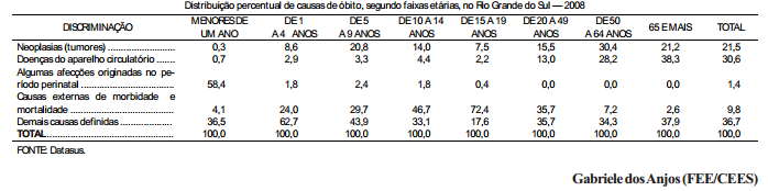 Causas de morte no Rio Grande do Sul, segundo faixa etária e sexo, em 2008
