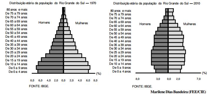 Censo Demográfico confirma envelhecimento