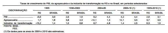 Choques na economia gaúcha