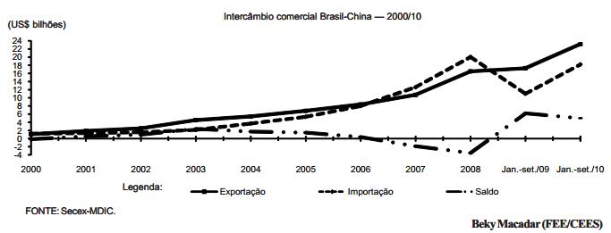 Comércio bilateral Brasil-China