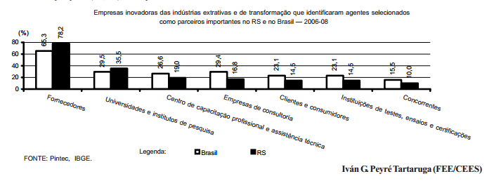 Cooperação para a inovação no RS fornecedores e universidades em destaque