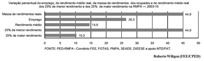 Crescimento da massa de rendimentos reais na Região Metropolitana
