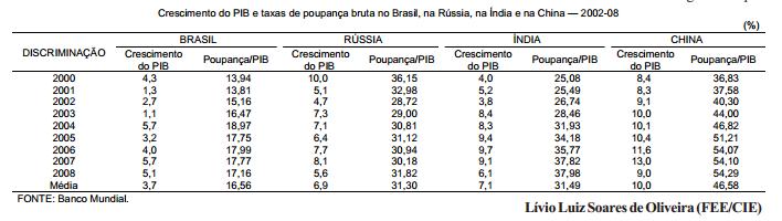 Crescimento do PIB e poupança no BRIC