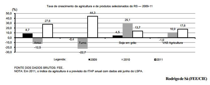 Desempenho da agricultura no primeiro semestre