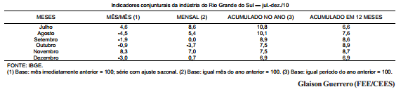 Desempenho da indústria gaúcha no segundo semestre de 2010