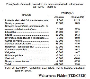 Desempenho da ocupação em nível setorial, na RMPA, nos anos 2000