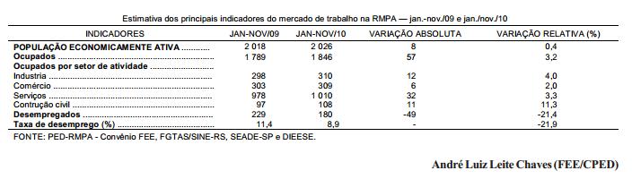 Desempenho do mercado de trabalho na RMPA, em 2010
