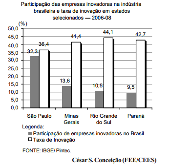 Desempenho e dinâmica da inovação no Brasil
