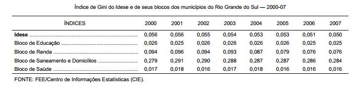 Desigualdade entre municípios cai no período 2000-07
