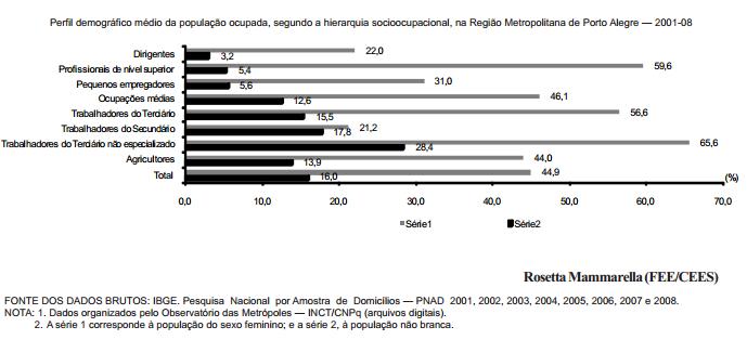 Distribuição de mulheres e não brancos ocupados na RMPA
