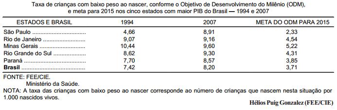 Estados com maior PIB não reduzem a mortalidade precoce