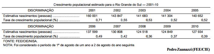 Estimativas da FEE apontam queda da taxa de crescimento da