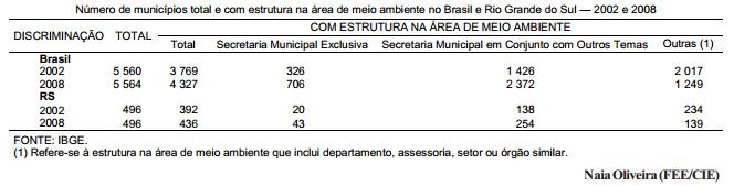 Estrutura administrativa dos municípios para a gestão ambiental