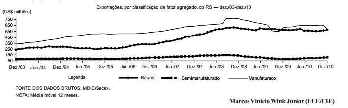 Evolução das exportações gaúchas conforme o fator agregado