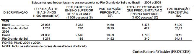 Expansão do ensino superior no Brasil e no RS 2004-09