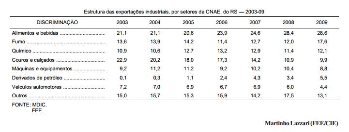 Exportações industriais do RS setores que