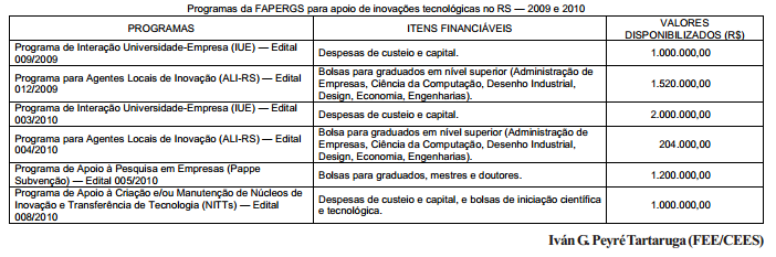Importantes investimentos da FAPERGS para inovação tecnológica no RS