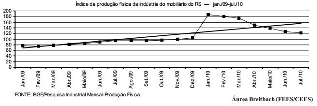 Indústria do mobiliário beneficia-se com redução do IPI