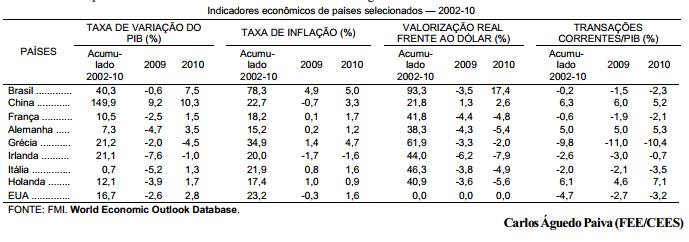 Inflação, valorização monetária e crise as lições que vêm