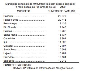 Mais de 951.000 famílias identificadas por carência de saneamento básico adequado