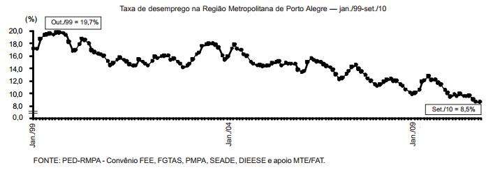 Menor patamar histórico do desemprego na RMPA