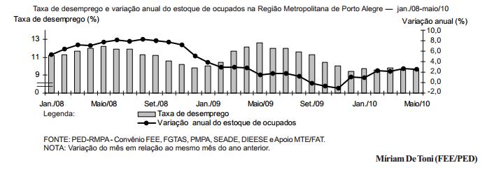 Mercado de trabalho da RMPA em recuperação