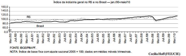 Nível de atividade da economia gaúcha desacelera