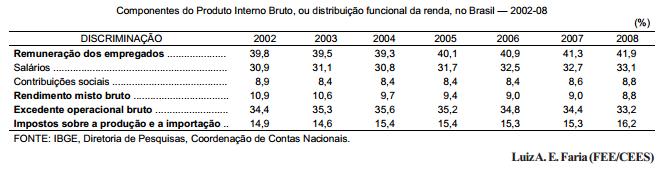 O Brasil menos desigual