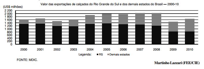 O declínio do setor calçadista gaúcho