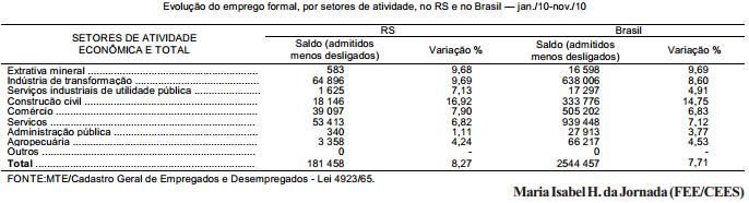 O emprego formal em 2010 para além de 2008