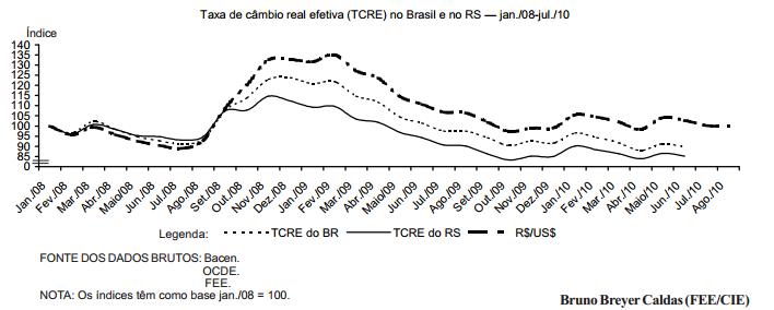 O impacto da taxa de câmbio real efetiva nas