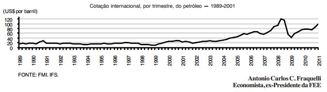 O mercado do petróleo e os preços do barril