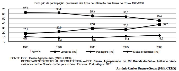 O percentual de utilização das terras para Reserva Legal no RS