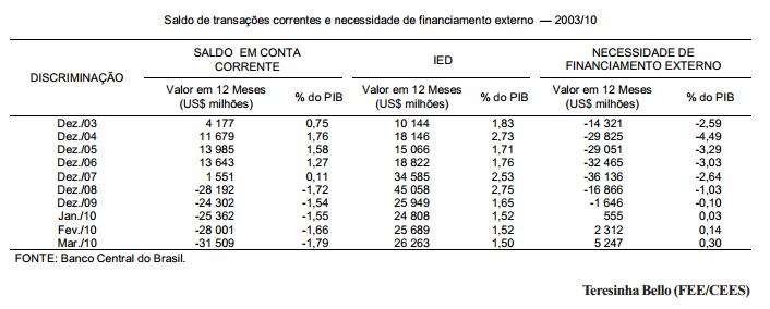 O retorno do déficit na conta corrente