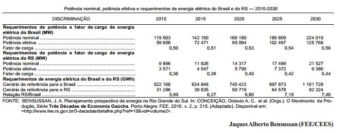 Os desafios do setor elétrico do Brasil e do RS no período 2010-30