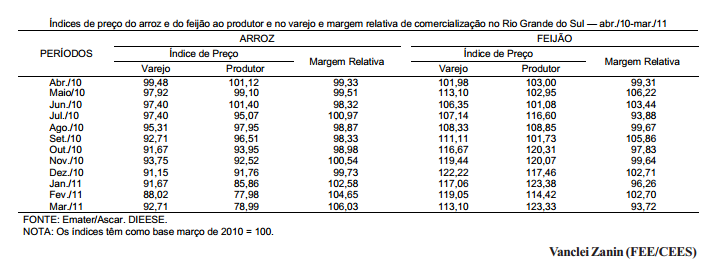 Preços do arroz e do feijão ao produtor e ao consumidor