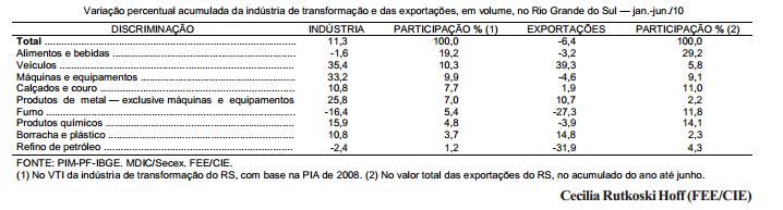 Queda das exportações explica o desempenho da indústria no Estado