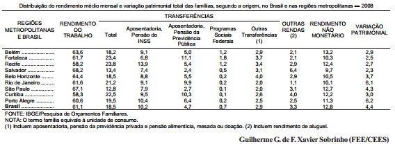 Renda familiar multiplicidade de origens e diferenças regionais