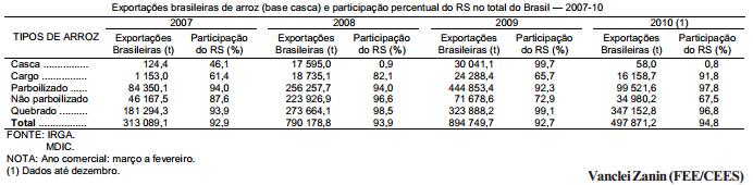 Safra e preços do arroz no Rio Grande do Sul